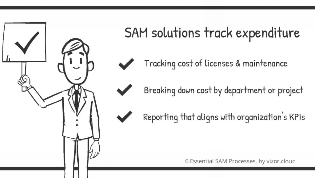 SAM - Essentelle Prozesse