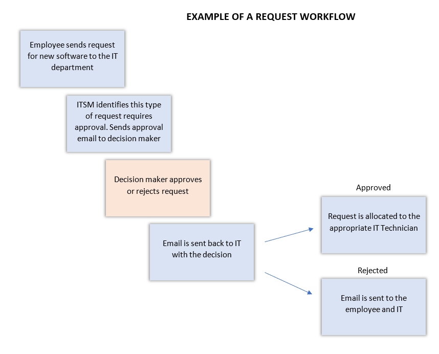 Example of a Request Workflow