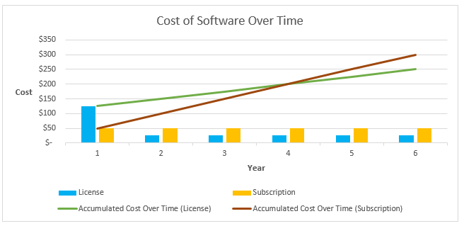 Cost of Software Over Time