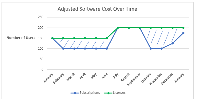 Adjusted Software Cost Over Time