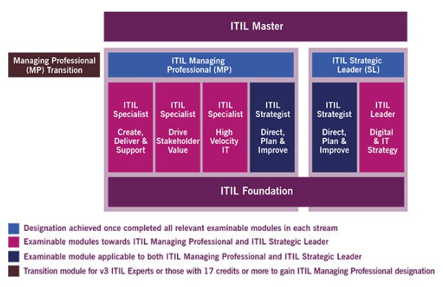 What to Expect from ITIL V4